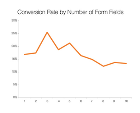 Optimal number of form fields